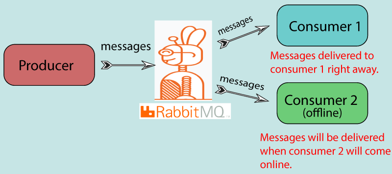 rabbitmq message delivery