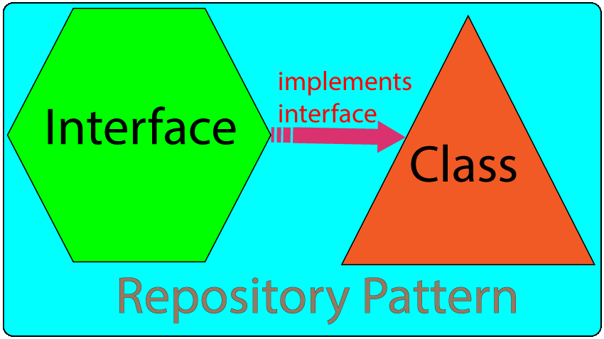 repository pattern building