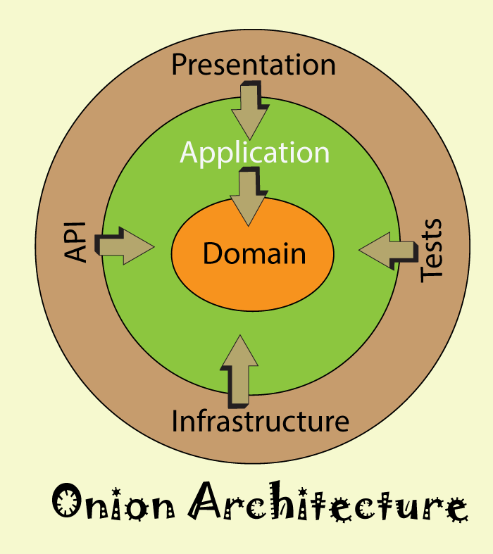 what is onion architecture